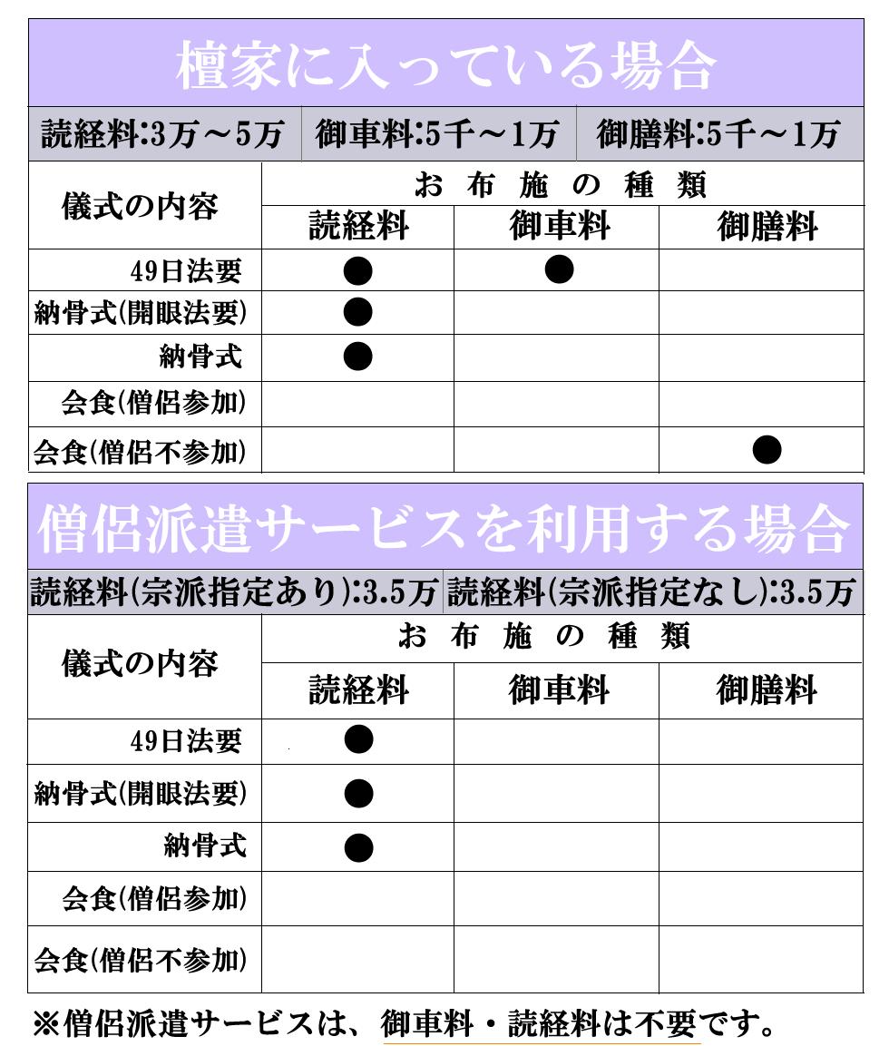 (3)お布施費用