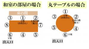 (2)上座には僧侶と施主が座り親族は血縁が近い者ほど下座に座る