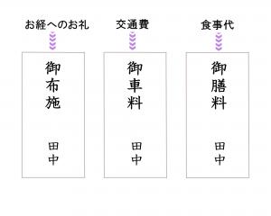 (1)渡す目的別に3つに封筒をわける