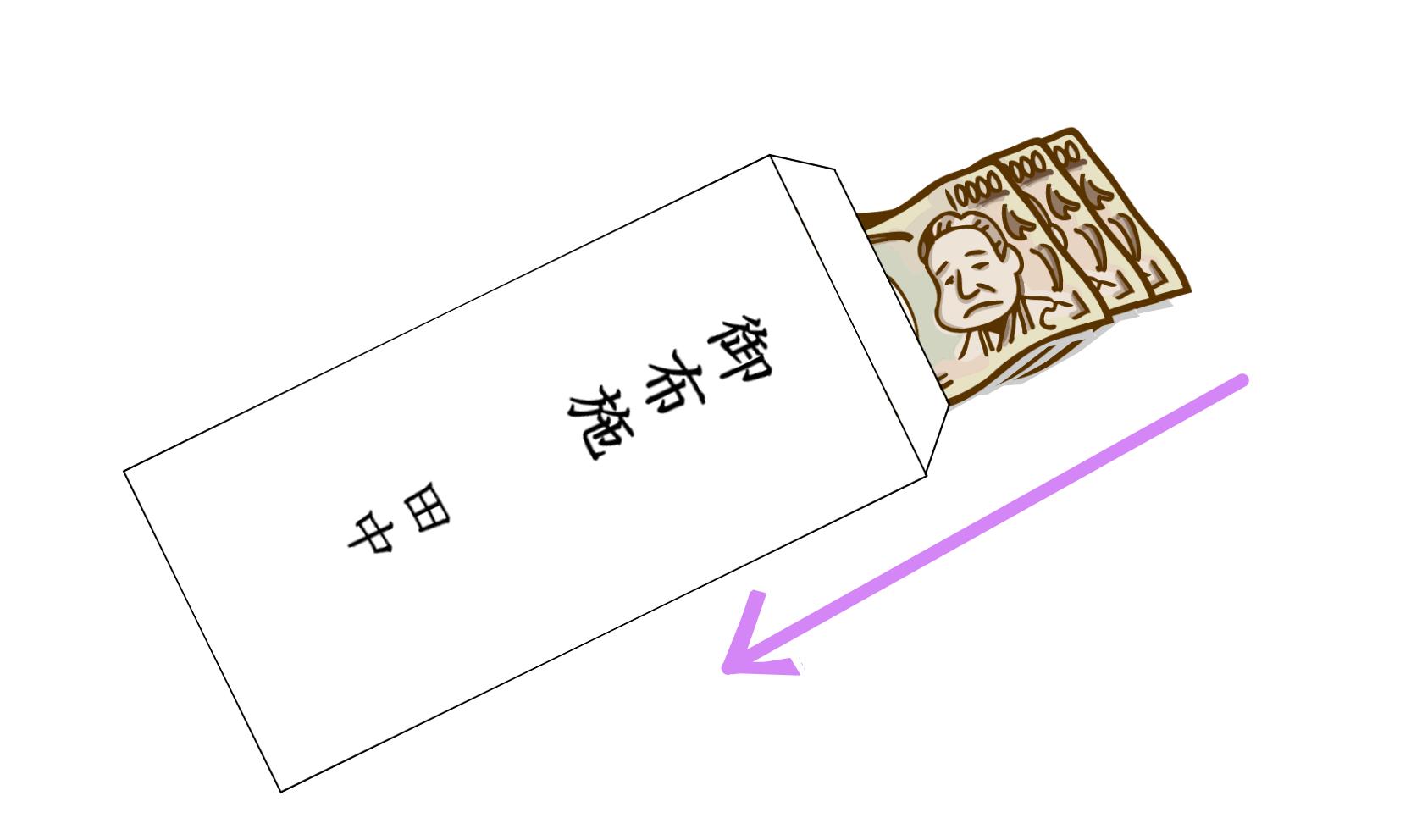 (5)お札は福沢諭吉が上・最後になるよう入れる