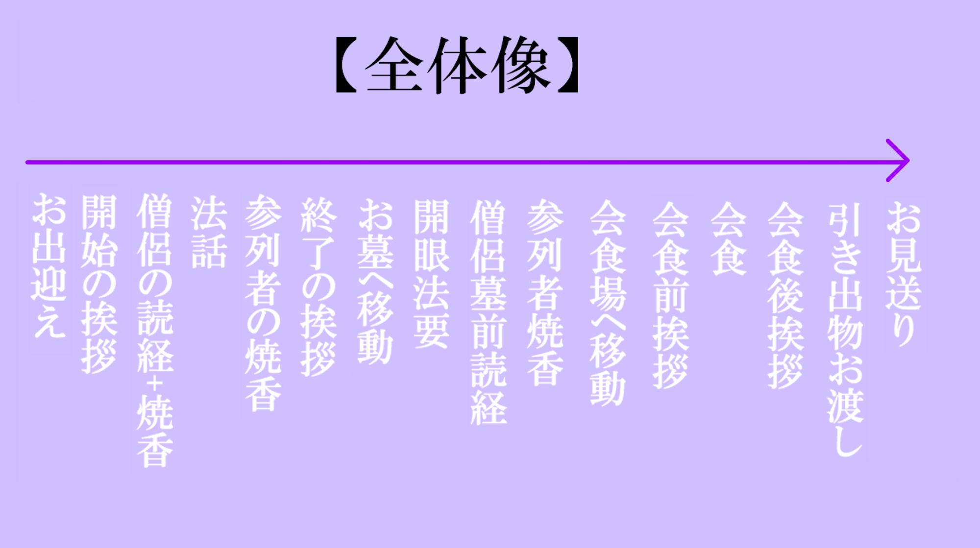 2 【場所別】49日法要の当日の流れ