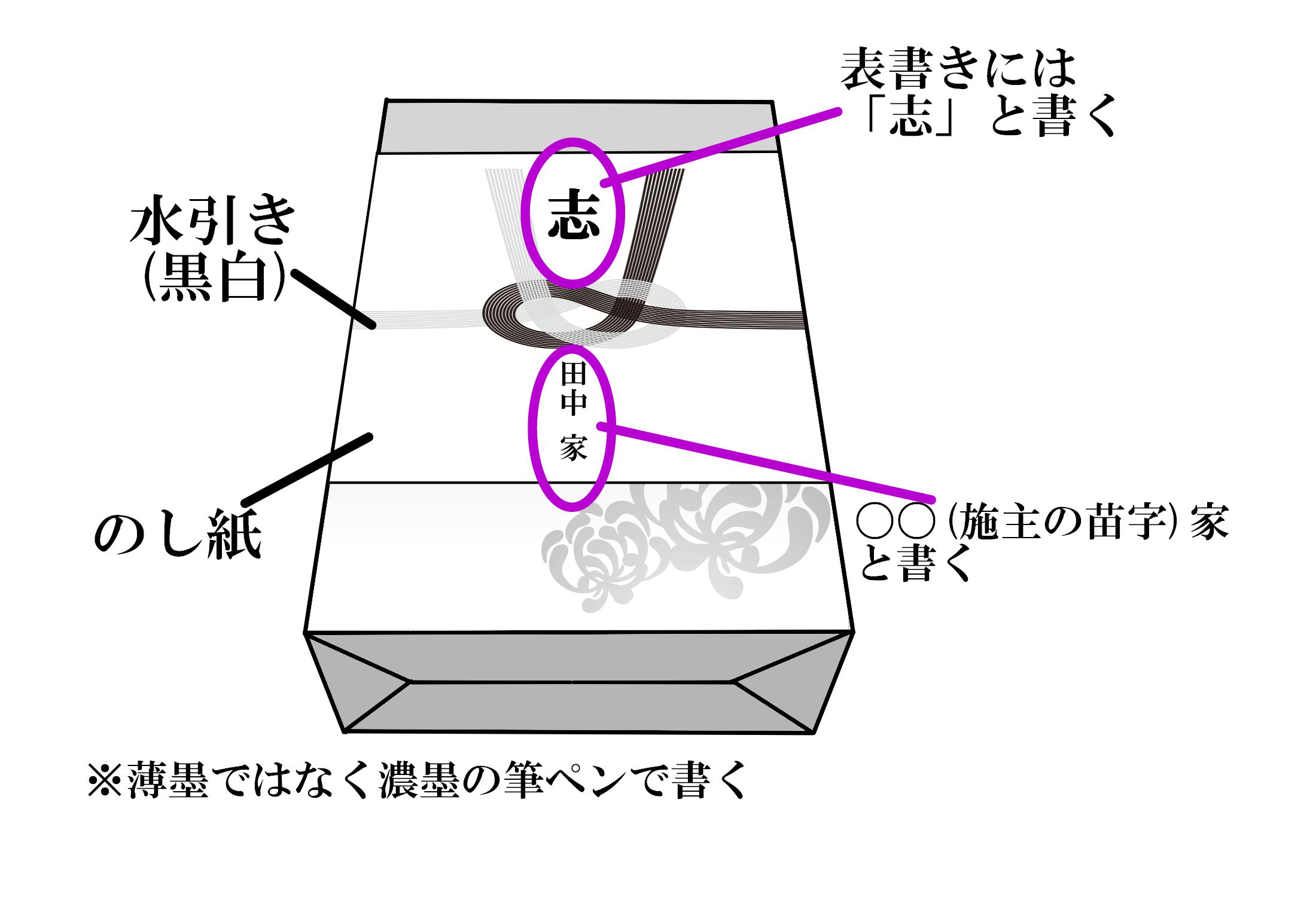 (4)のし紙・黒白の水引・表書きを忘れない