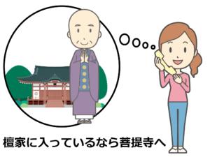 菩提寺や近所のお寺へ
